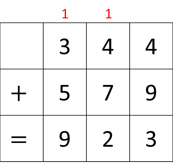 3 digit addition with remainder in tens and hundreds sample.