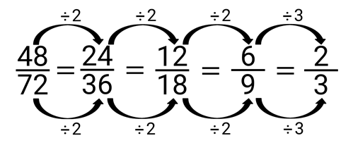 set of fractions