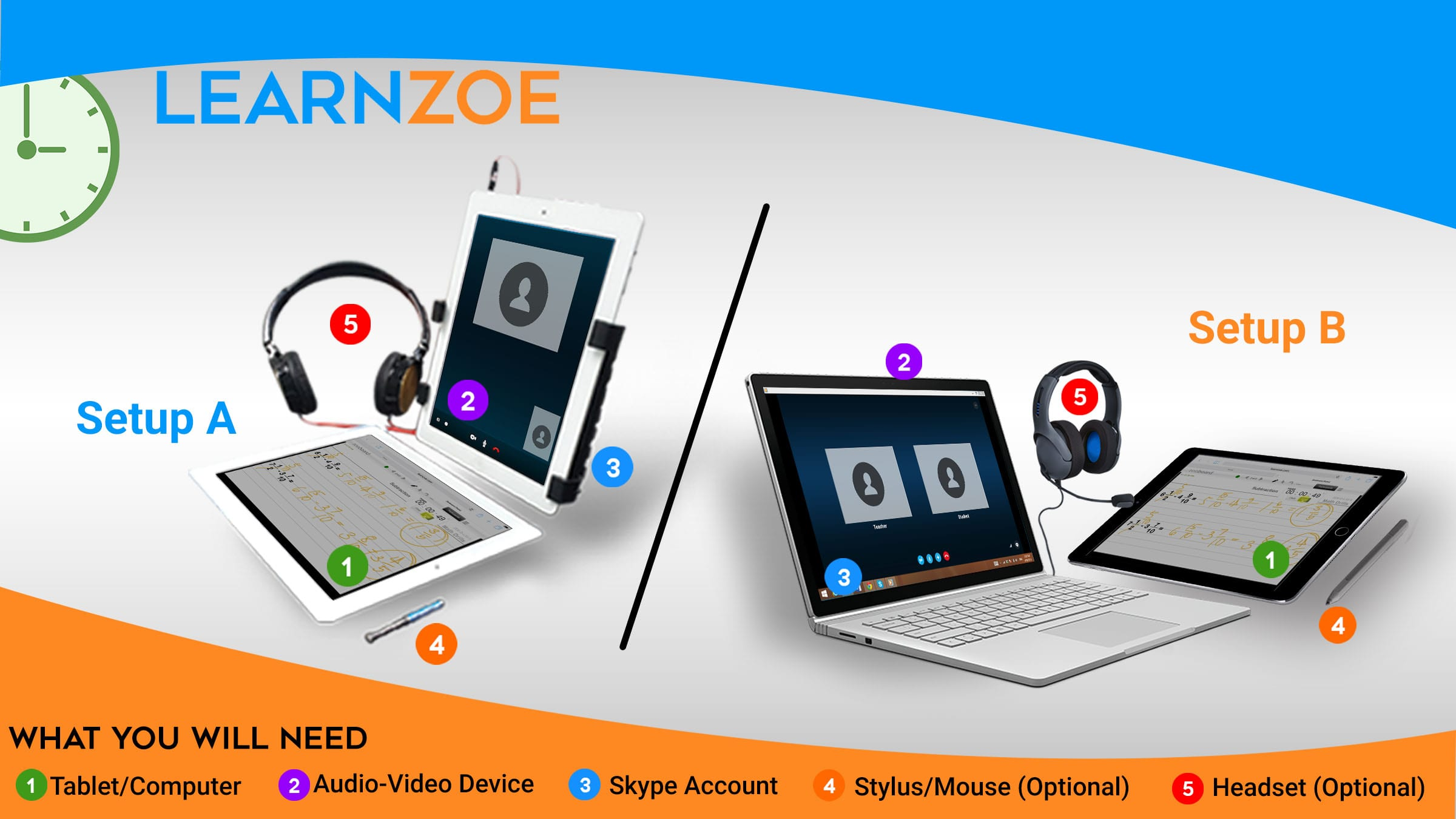 Devices needed for Learn Zoe session. Option A: 2 tables, headset, stylus and skype account. Option B: Laptop, tablet, headset, stylus and skype account