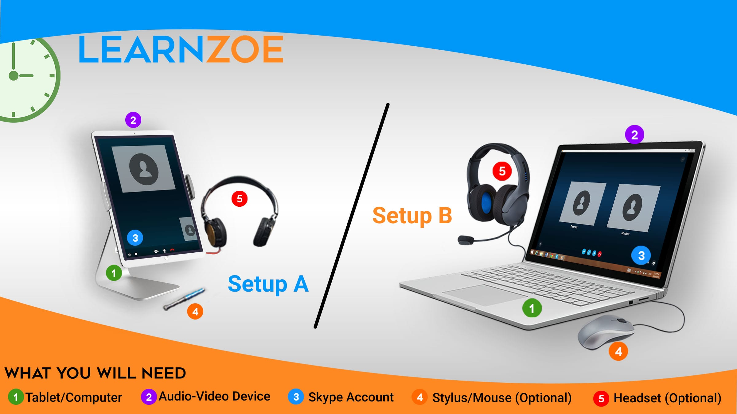 A tablet, headset, stylus and skype account are needed for Audio Learn Zoe session